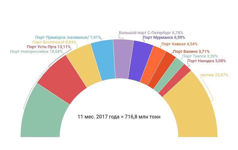 Показатели порта Калининград растут засчет перевалки рыбы