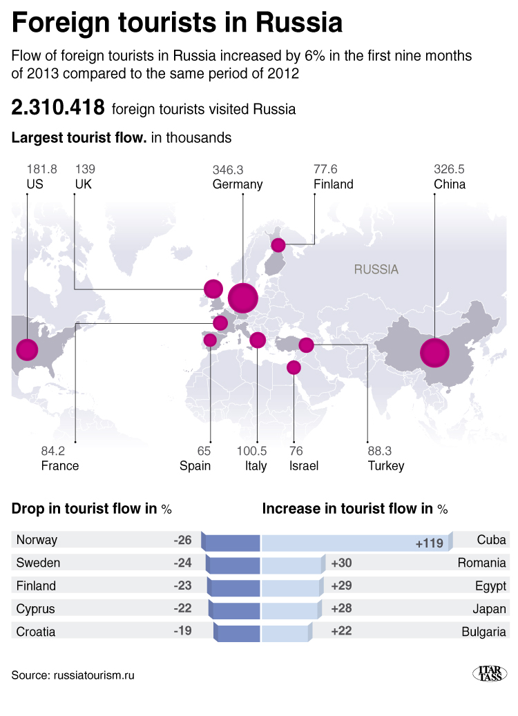 Foreign tourists in Russia