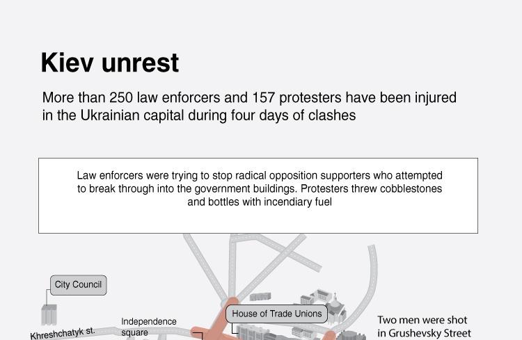 Kiev unrest