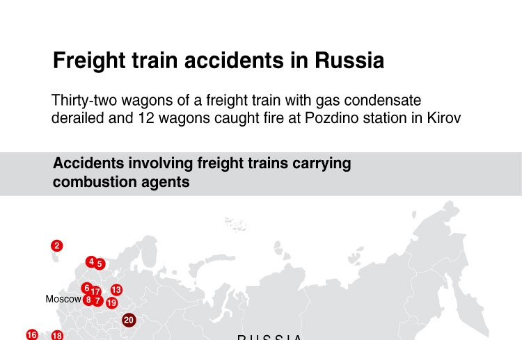 Freight train accidents in Russia