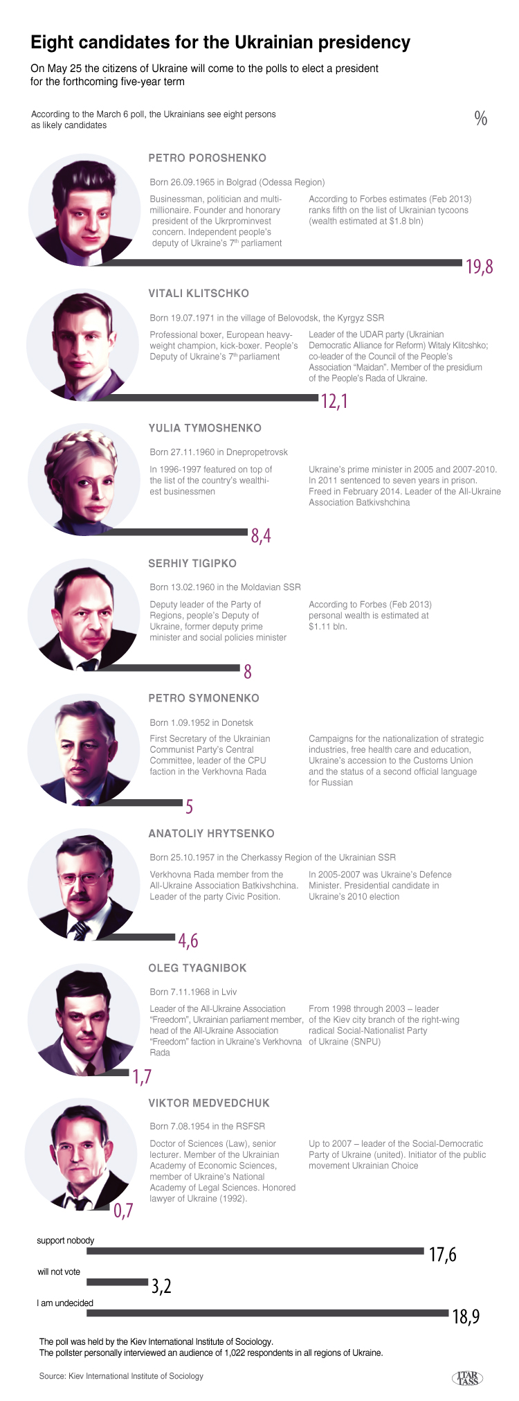 Eight candidates for the Ukrainian presidency