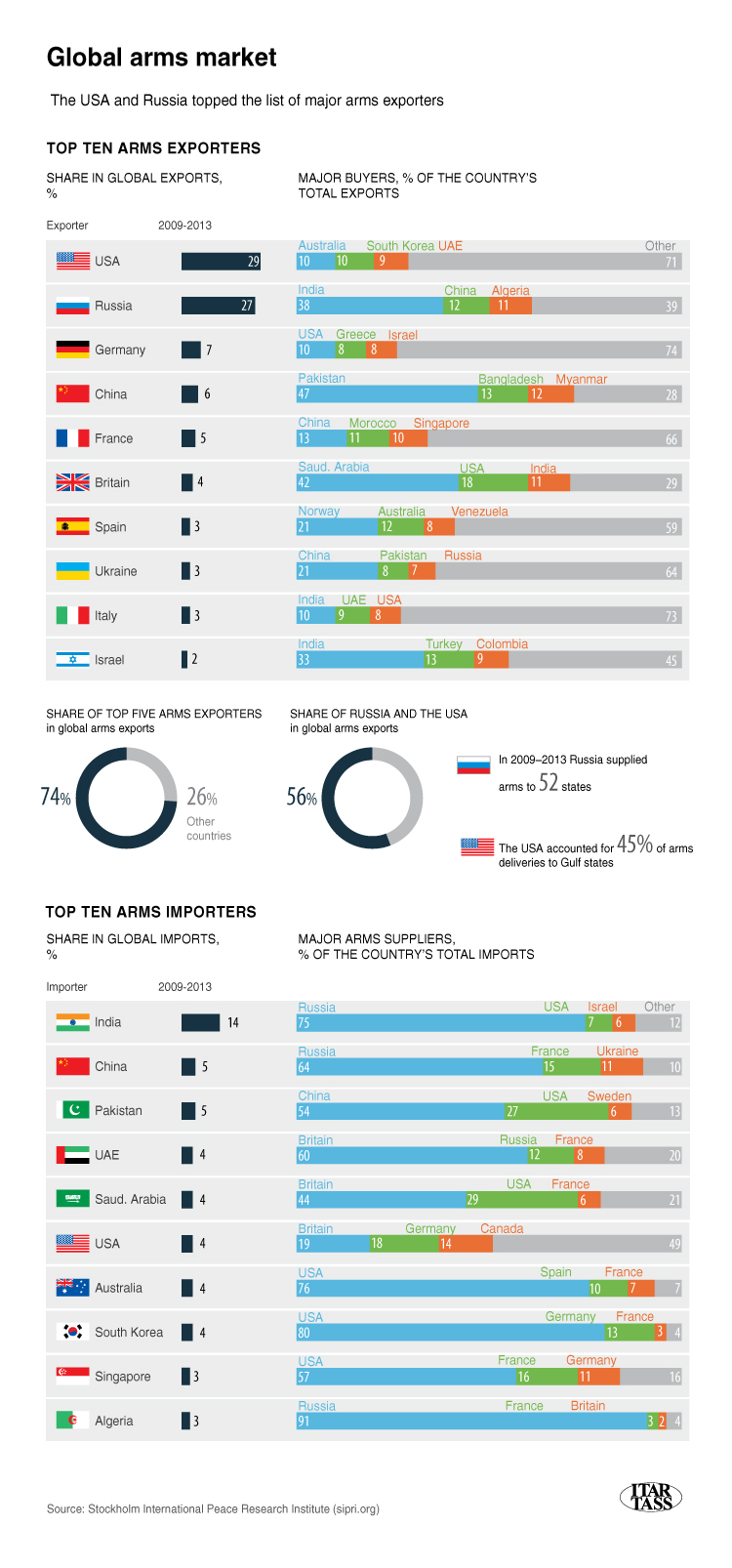 Global Arms Market