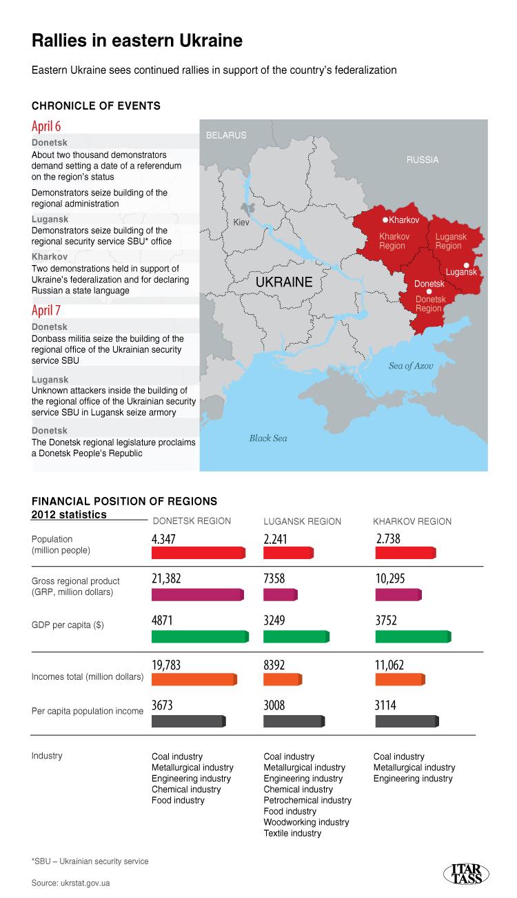 Rallies in eastern Ukraine