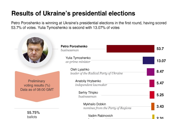 Results of Ukraine's presidential elections