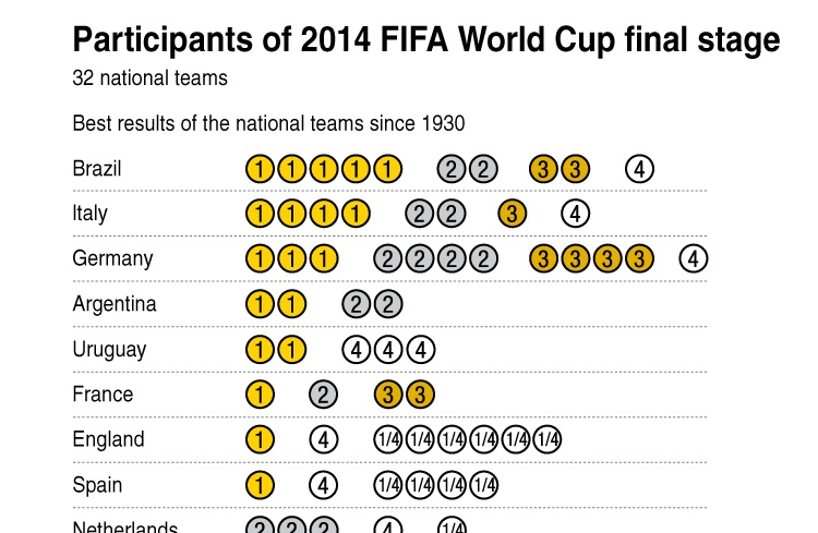 Participants of 2014 FIFA World Cup final stage