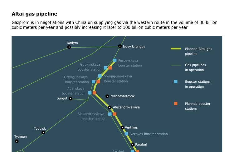 Altai gas pipeline