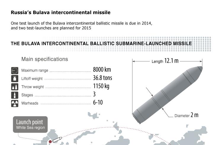 Russia's Bulava intercontinental missile