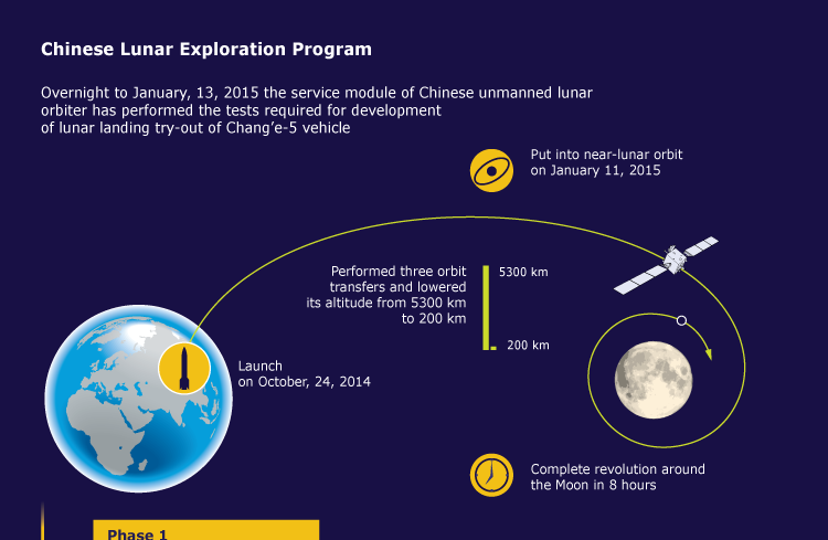 Chinese Lunar Exploration Program