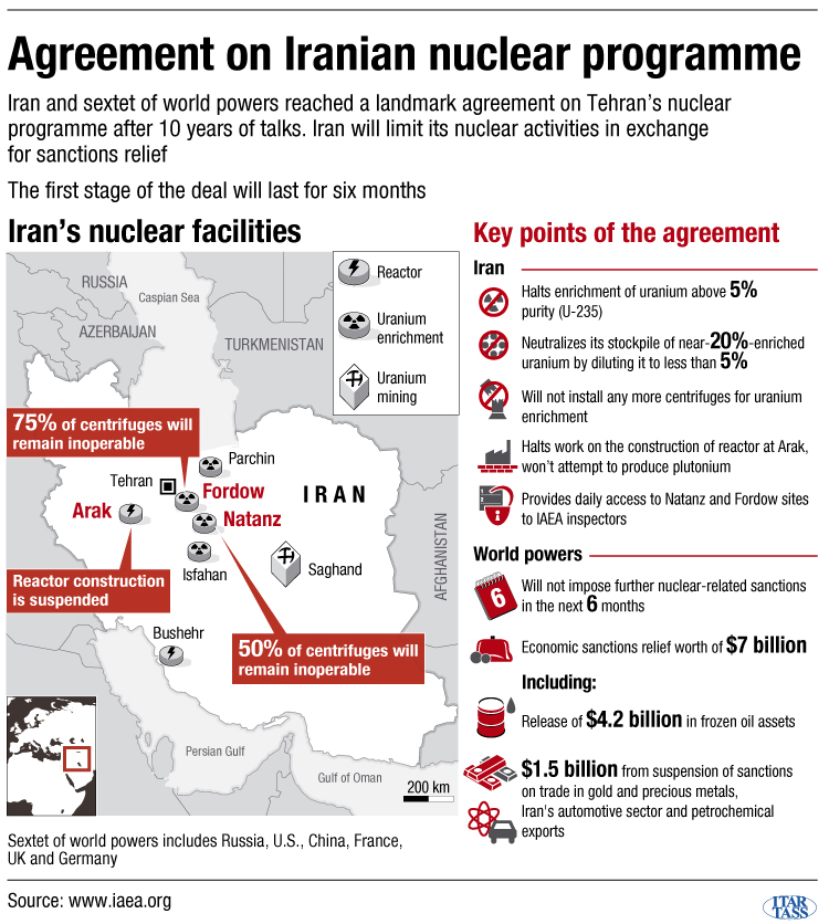 Agreement on Iranian nuclear programme