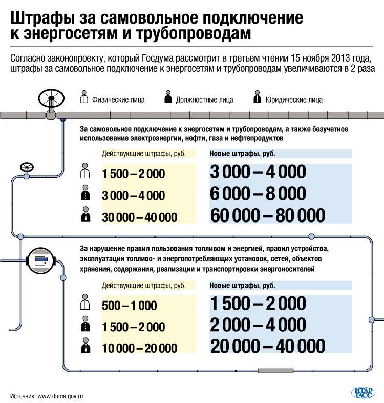 Штрафы за самовольное подключение к энергосетям и трубопроводам