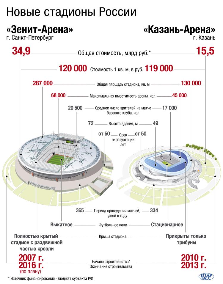 Новые стадионы России