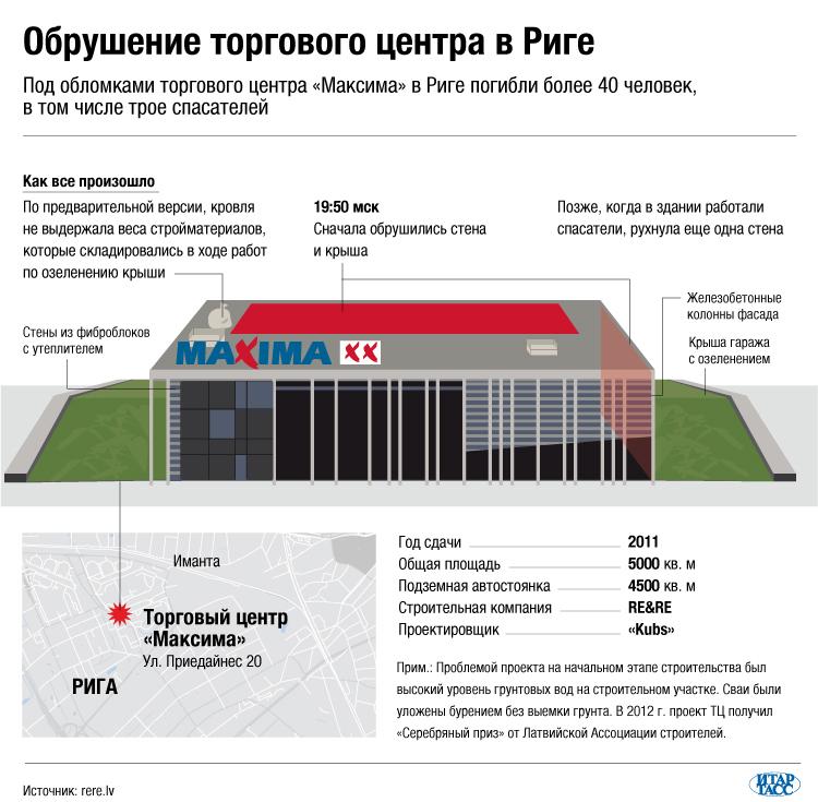 """Обрушение торгового центра """"Максима"""""""