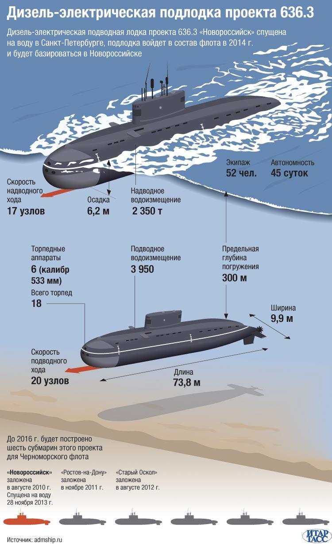Дизель-электрическая подводная лодка проекта 636.3