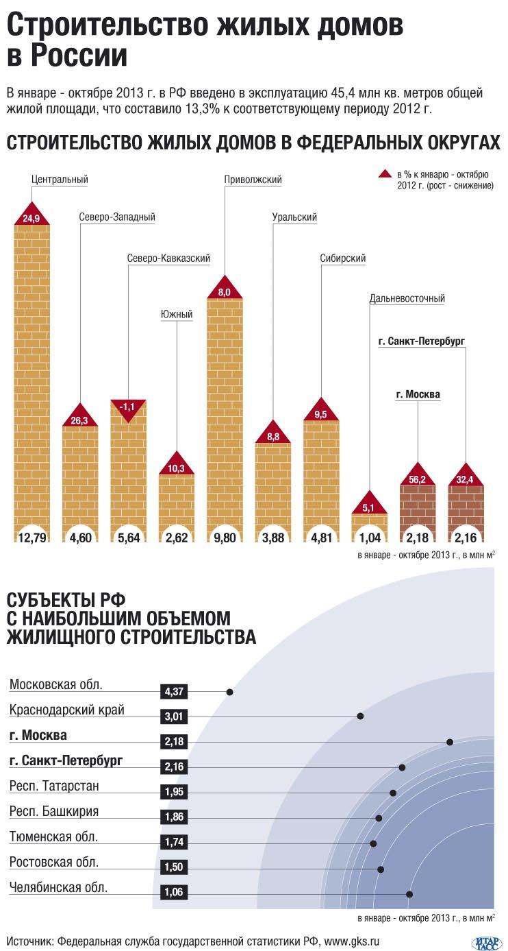 Строительство жилых домов в России