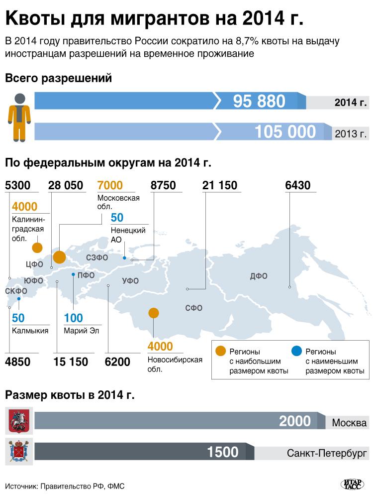 Квоты для мигрантов на 2014 г.