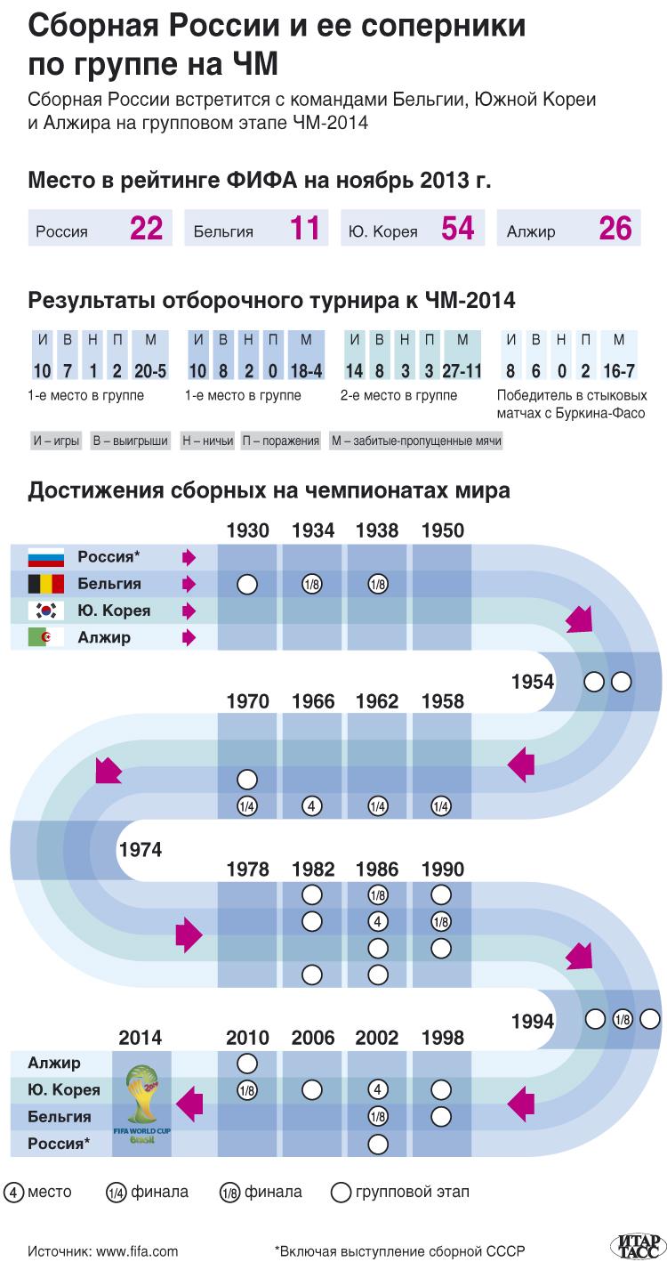 Сборная России и ее соперники по группе на ЧМ