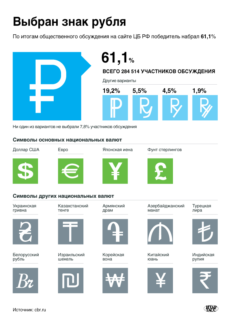Выбран знак рубля