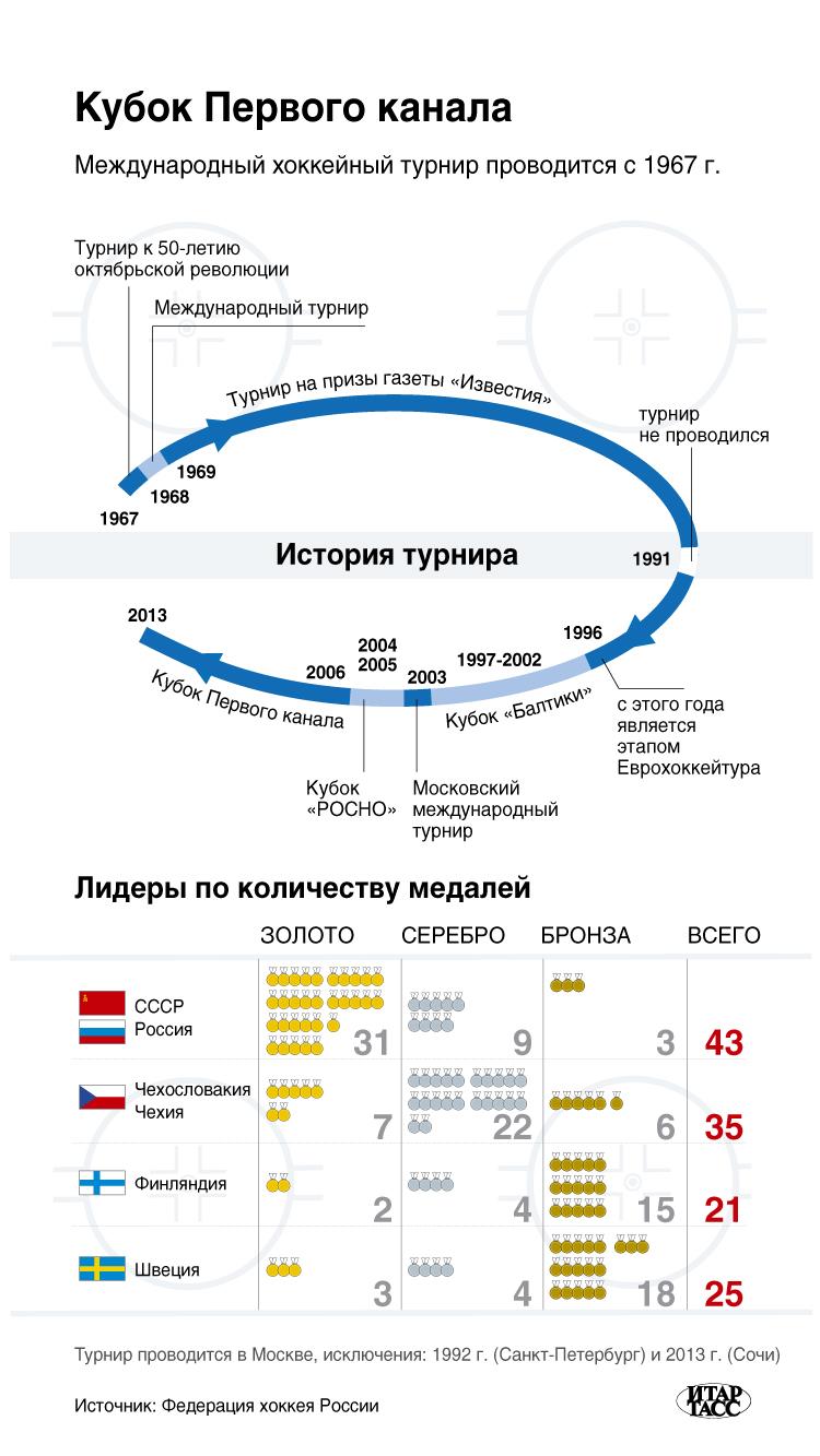 Кубок Первого канала