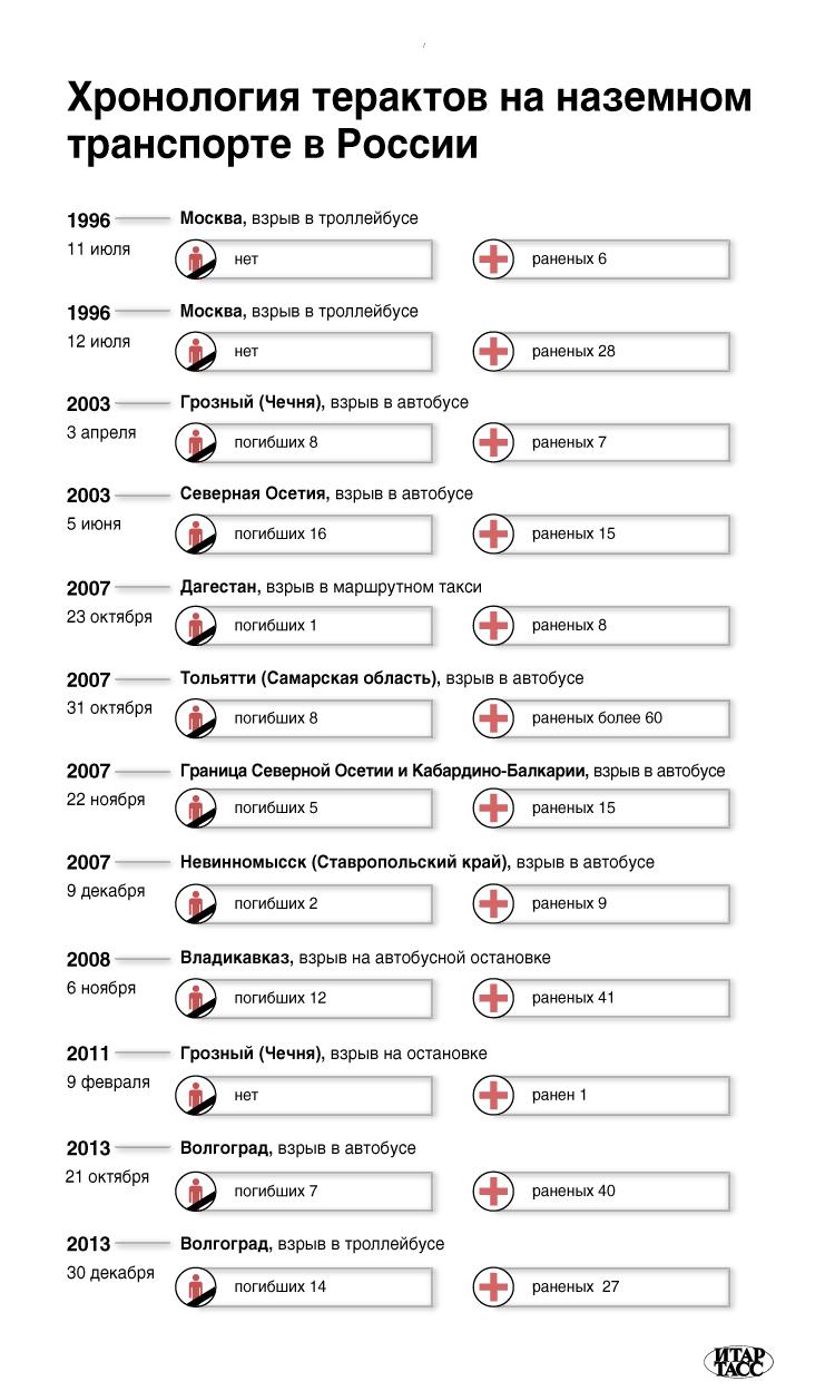 Хронология терактов на наземном транспорте в России