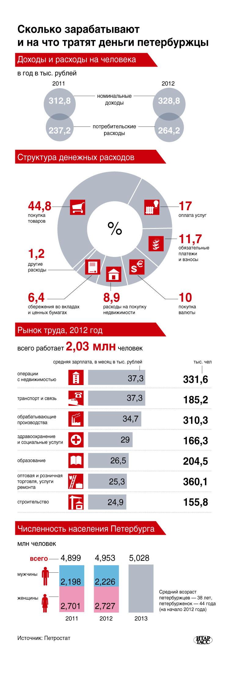 Сколько зарабатывают и на что тратят деньги петербуржцы