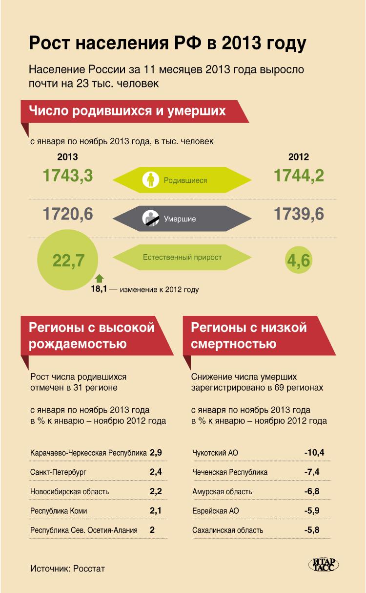 Рост населения РФ в 2013 году