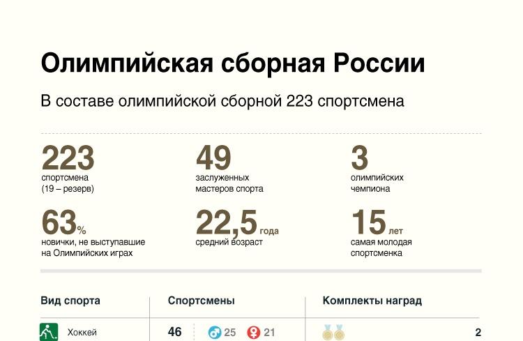 Олимпийская сборная России
