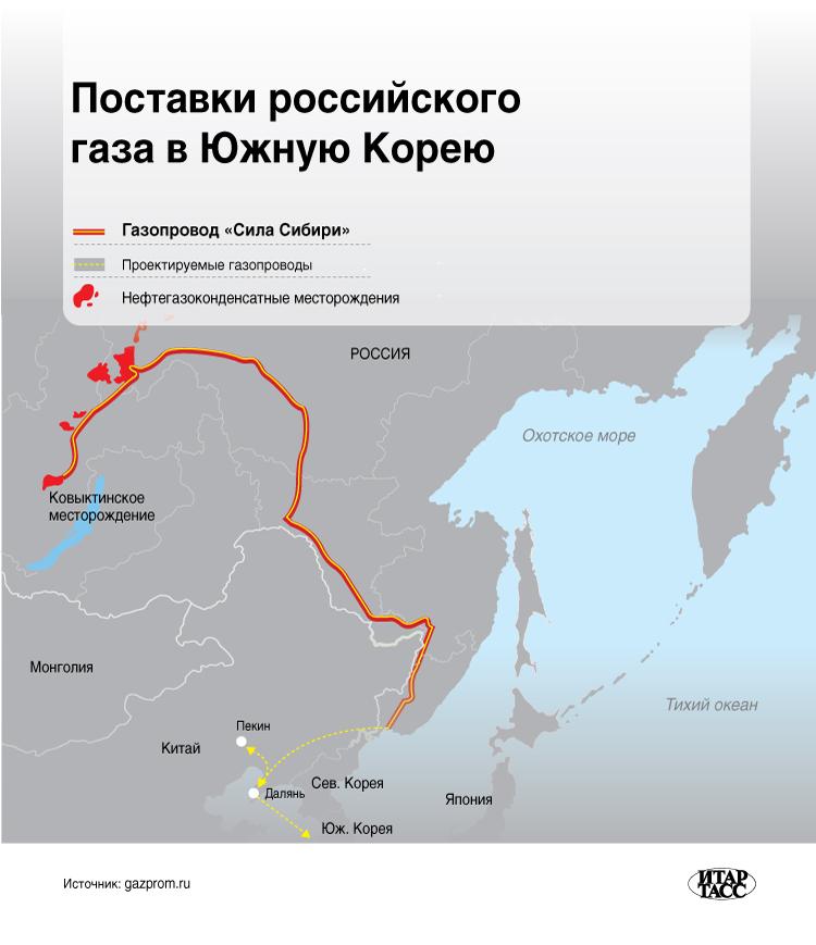 Поставки российского  газа в Южную Корею