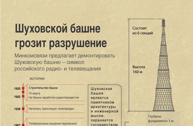 Шуховской башне грозит разрушение