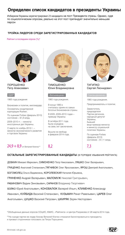 Предвыборная гонка на Украине
