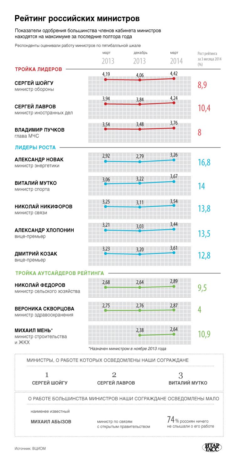 Рейтинг российских министров