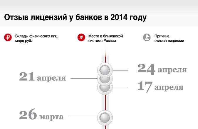 Отзыв лицензий  у банков в 2014 году