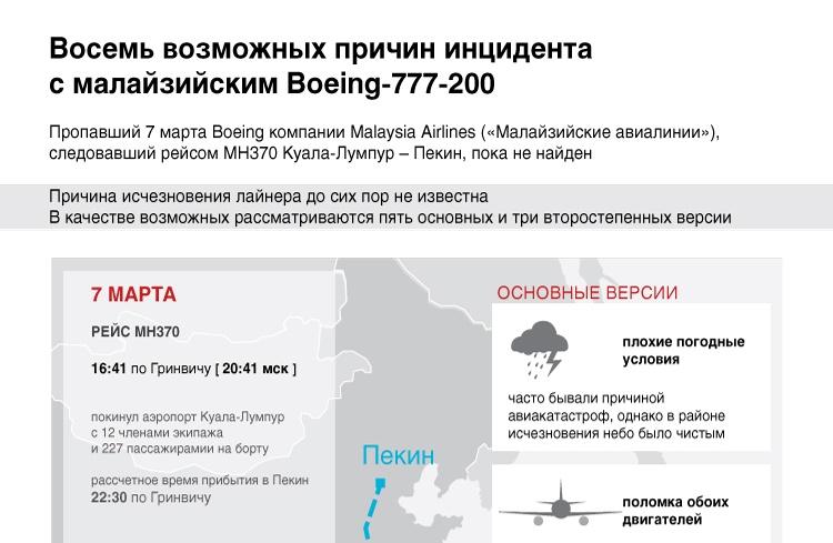 Восемь возможных причин инцидента с малайзийским Boeing 777-200
