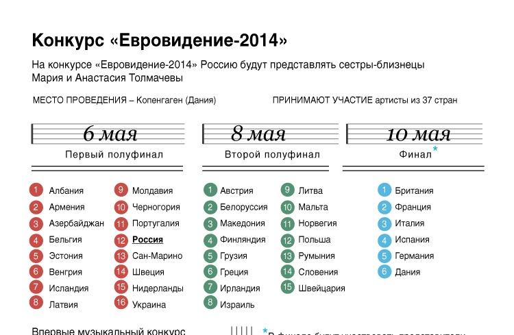 Конкурс «Евровидение-2014»