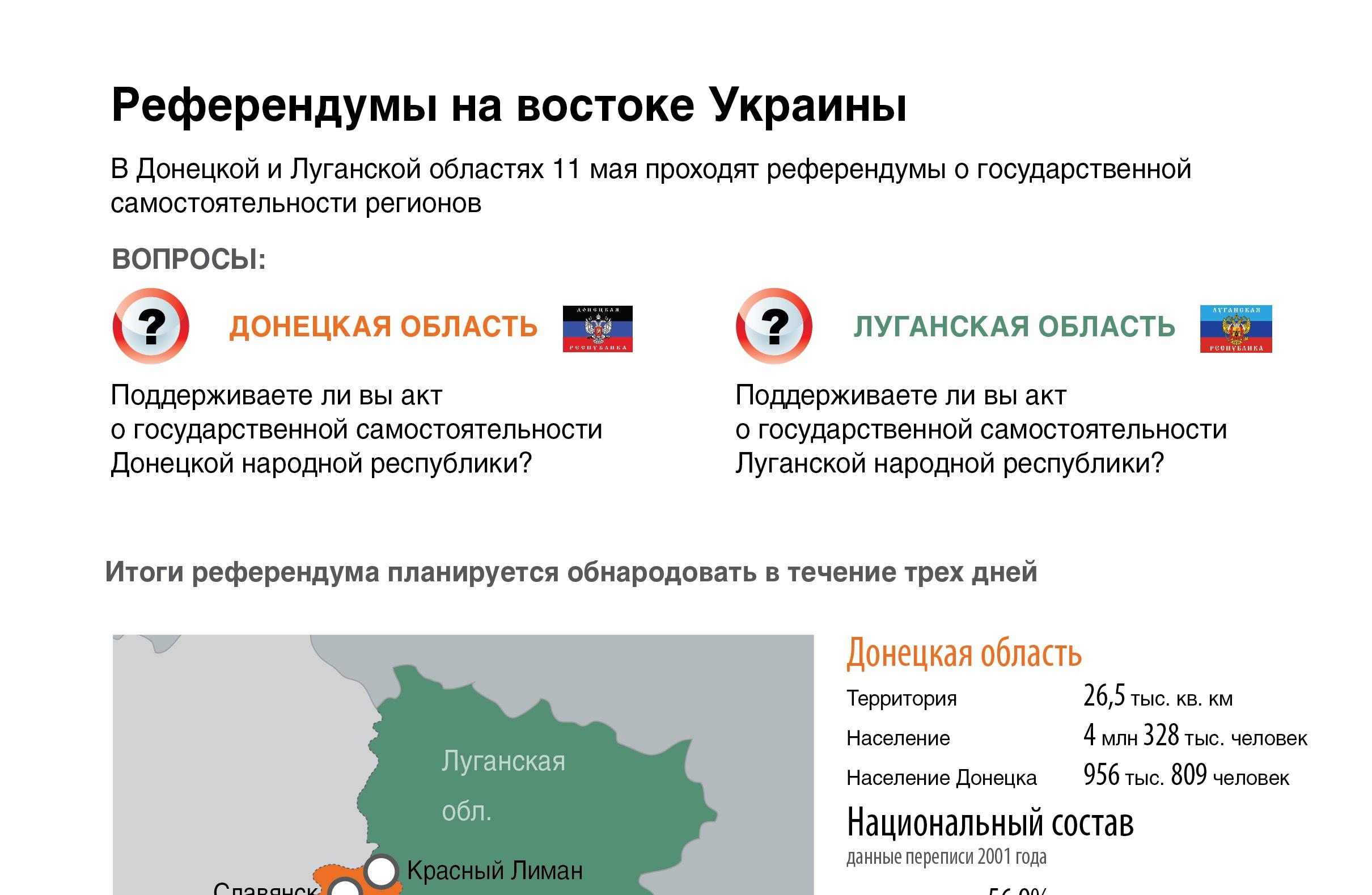Референдумы на востоке Украины