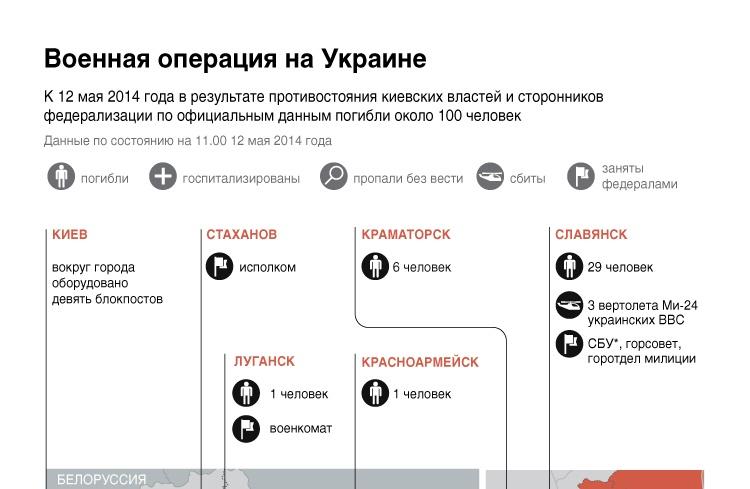 Военная операция на Украине