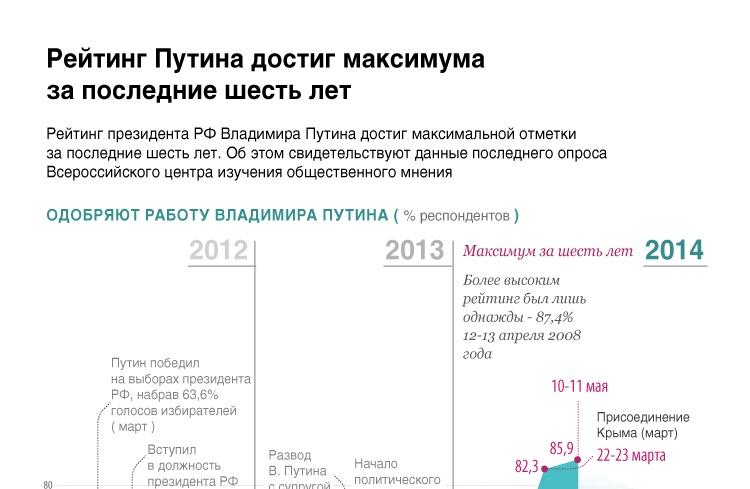 Рейтинг Путина достиг максимума за последние шесть лет