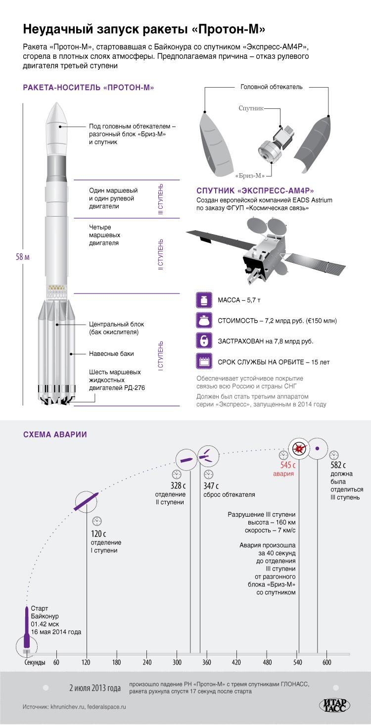 Неудачный запуск ракеты «Протон-M»