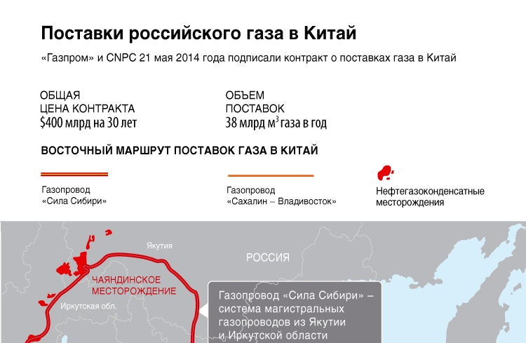 Поставки российского газа в Китай