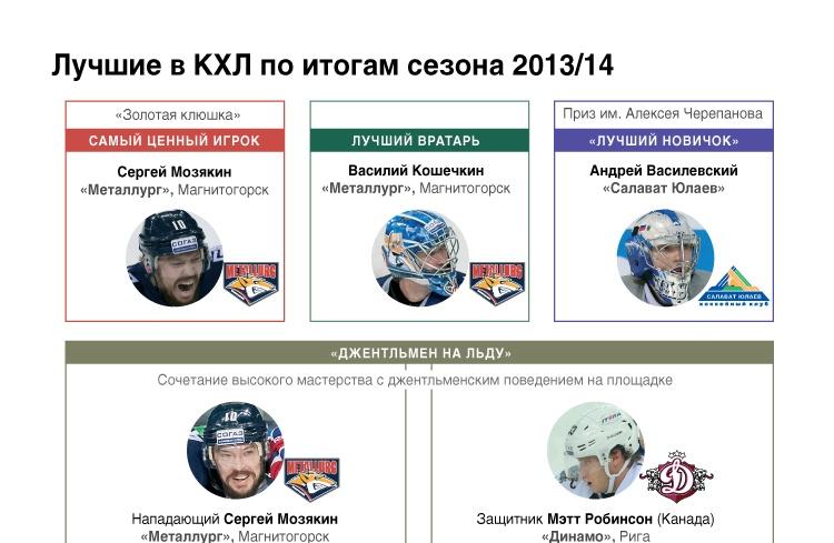Лучшие в КХЛ по итогам сезона 2013/14