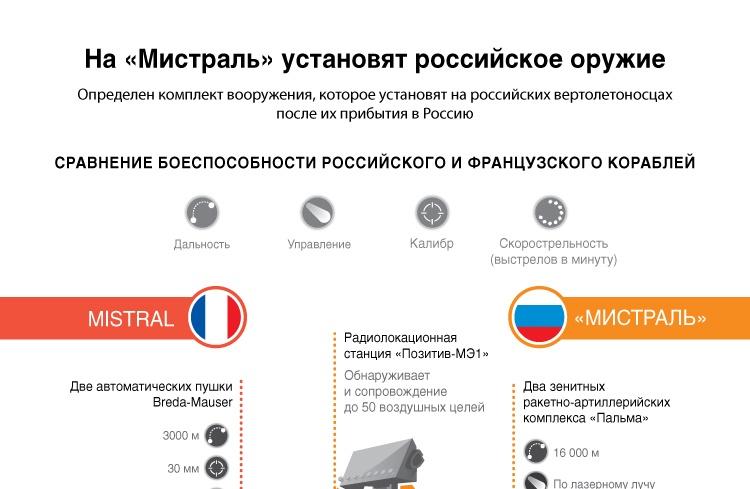 На «Мистраль» установят российское оружие