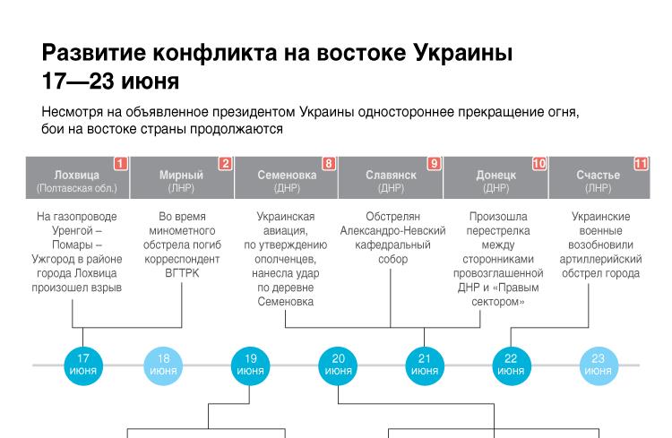 Развитие конфликта на востоке Украины