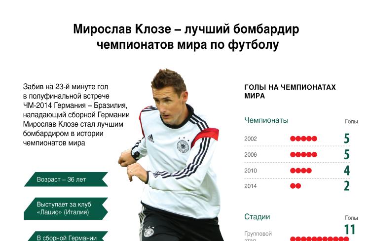 Мирослав Клозе – лучший бомбардир  чемпионатов мира по футболу