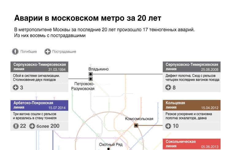Аварии в московском метро за 20 лет