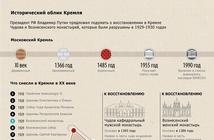 Исторический облик Кремля