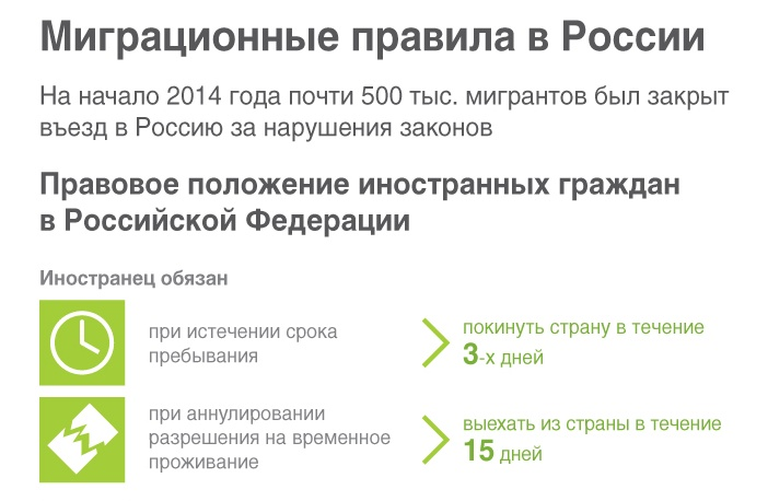 Миграционные правила в России