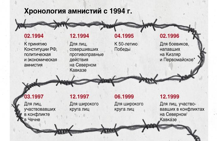 Амнистии в России