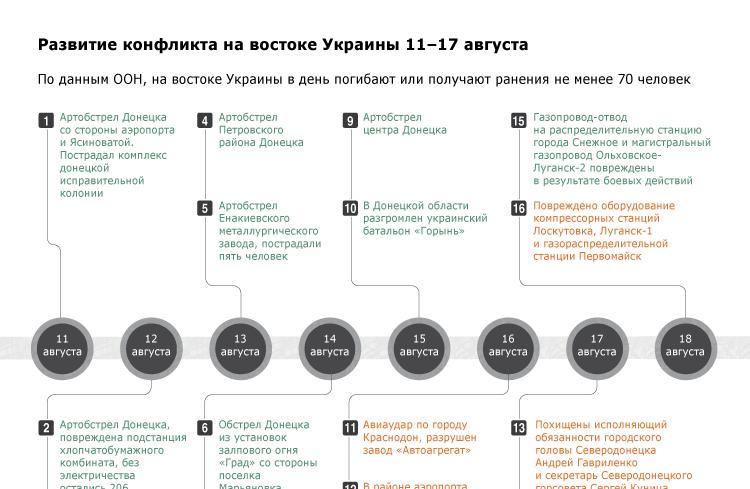 Развитие конфликта на востоке Украины 11-17 августа
