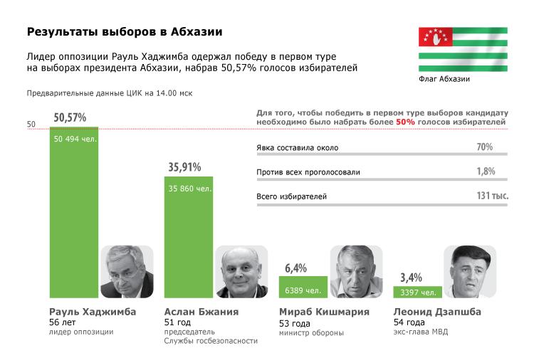 Результаты выборов в Абхазии