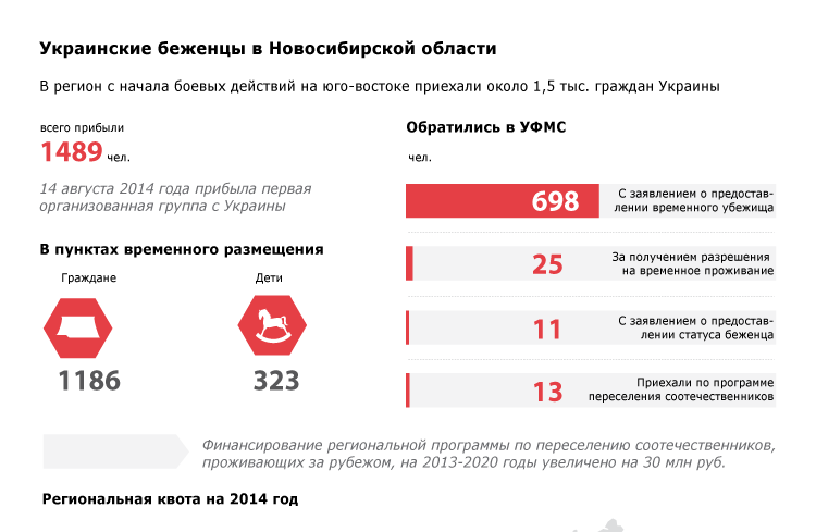 Украинские беженцы в Новосибирской области