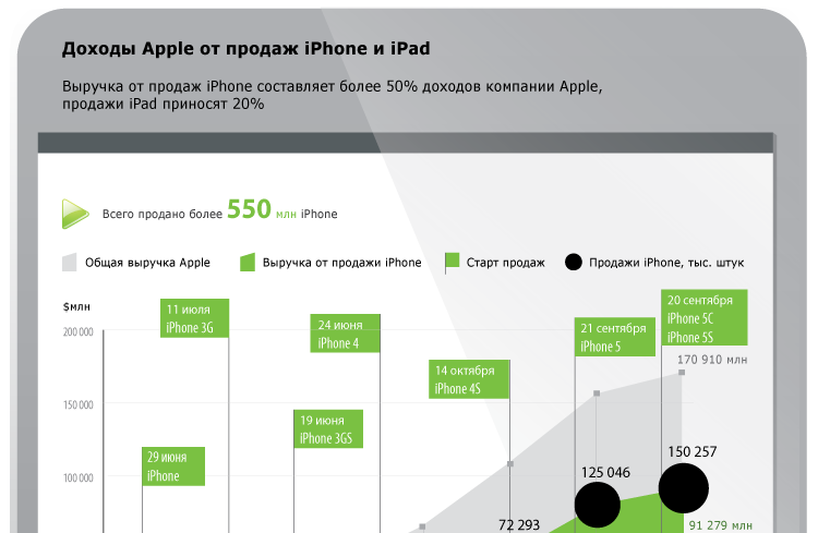 Доходы Apple от продаж iPhone и iPad